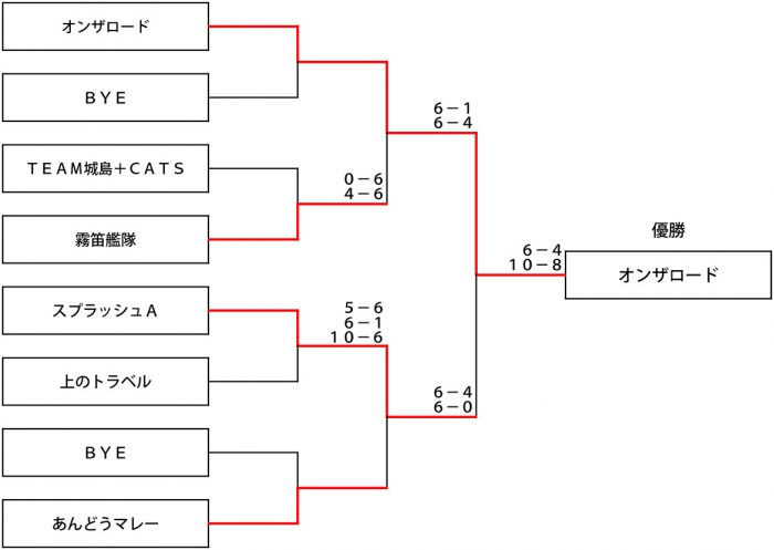 第10回サムライカップ本戦1位・2位トーナメント